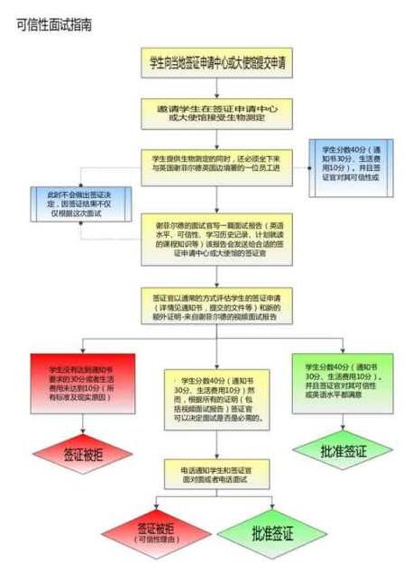 英国学生签证面试流程图