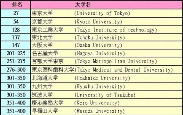 ...排名   2013-2014年度日本大学世界   为提升全球排行榜名...
